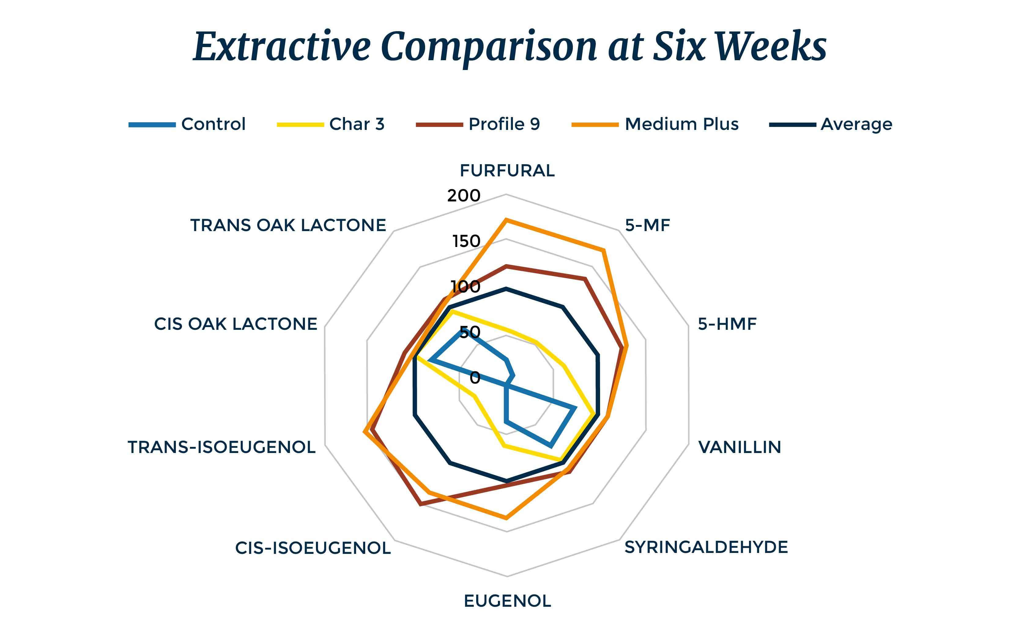 Extractive Comparison at Six Weeks