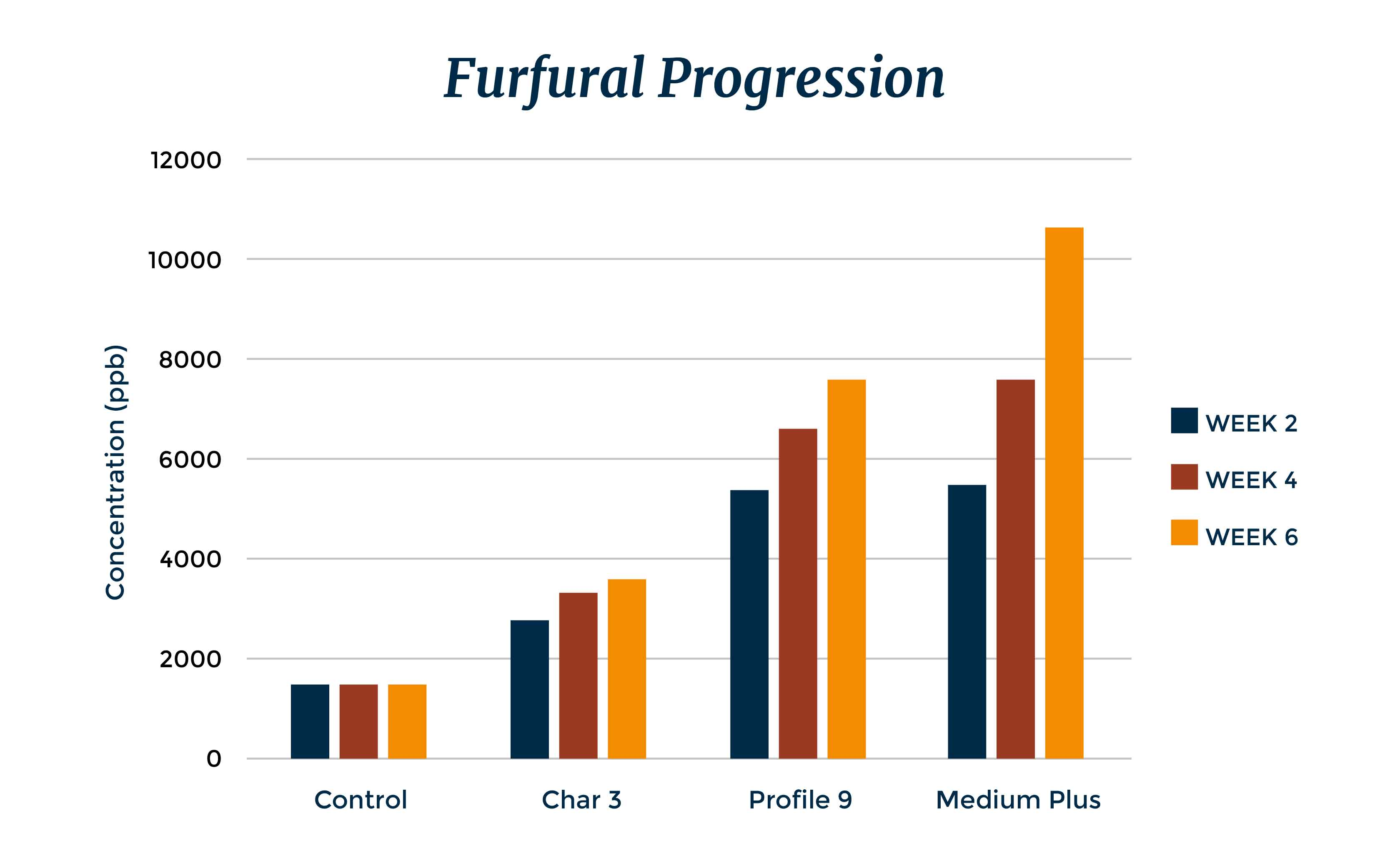 Independent Stave Company | Furfural Progression